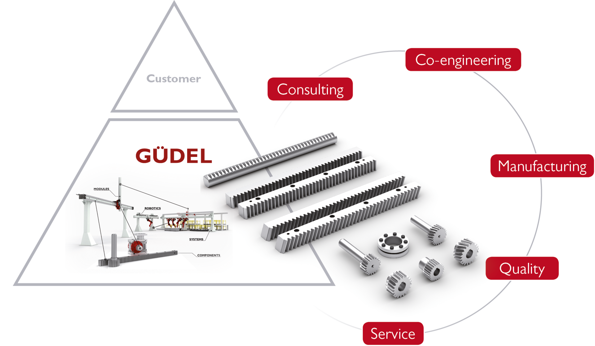 The optimum drive chain for the highest efficiency and reliability | © Güdel Group AG